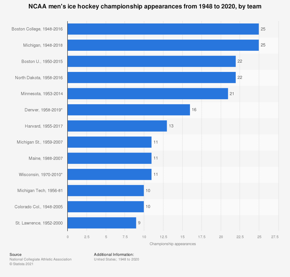 Statistic: NCAA men's ice hockey championship appearances from 1948 to 2019, by team  | Statista