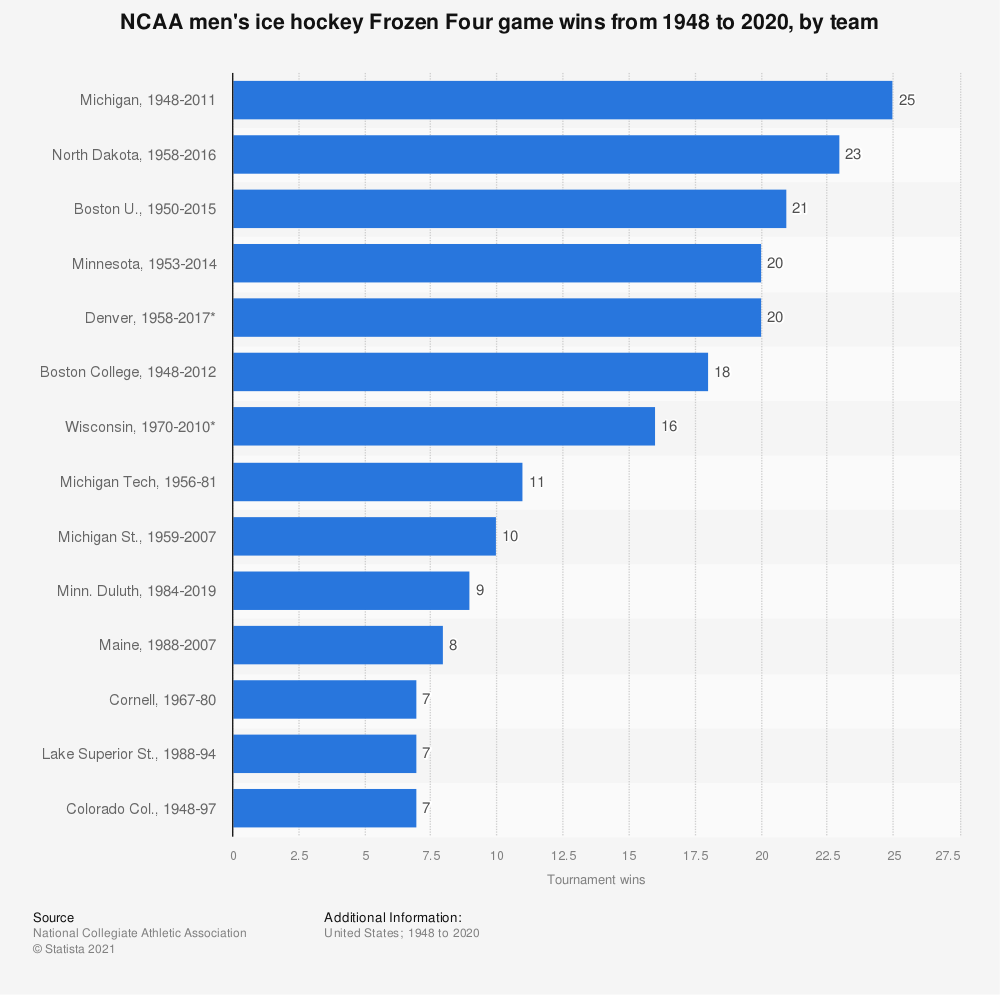Statistic: NCAA men's ice hockey championship game wins from 1948 to 2019, by team | Statista