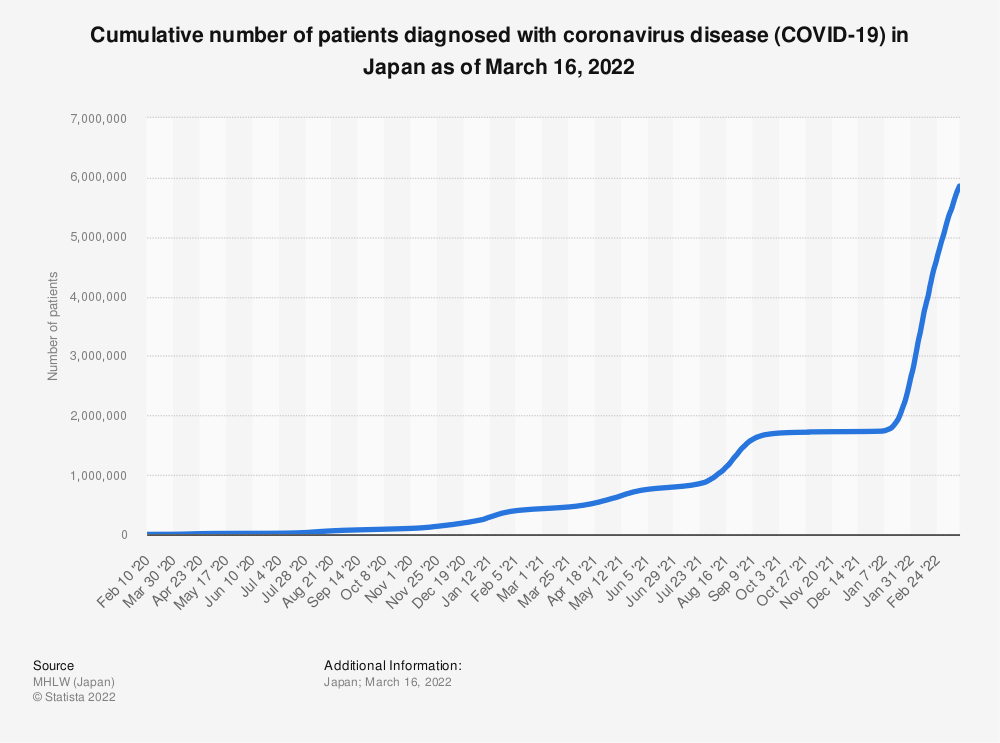 Statistic: Cumulative number of patients diagnosed with coronavirus disease (COVID-19) in Japan as of November 13, 2020 | Statista