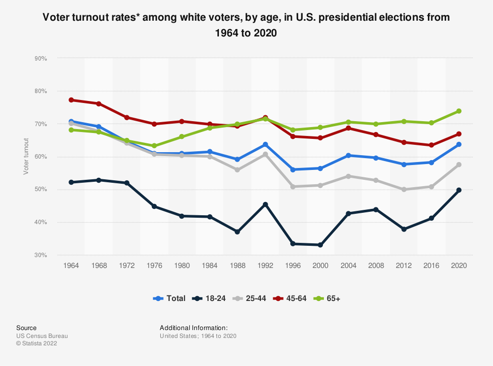 Statistic: Voter turnout rates* among white voters, by age, in U.S. presidential elections from 1964 to 2016 | Statista