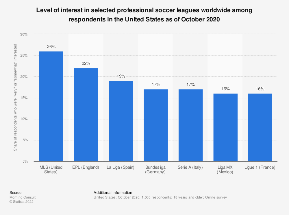 Statistic: Level of interest in selected professional soccer leagues worldwide among respondents in the United States as of October 2020 | Statista