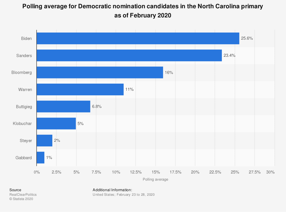 Statistic: Polling average for Democratic nomination candidates in the North Carolina primary as of February 2020 | Statista