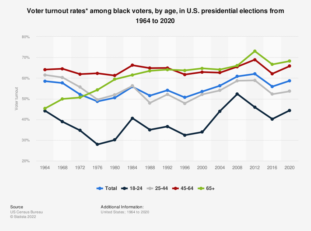 Statistic: Voter turnout rates* among black voters, by age, in U.S. presidential elections from 1964 to 2016 | Statista