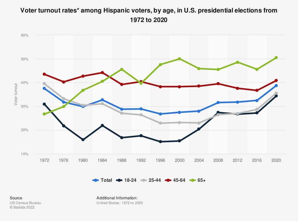 Statistic: Voter turnout rates* among Hispanic voters, by age, in U.S. presidential elections from 1972 to 2016 | Statista
