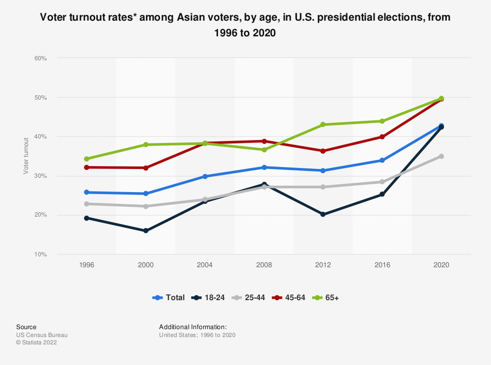 Statistic: Voter turnout rates* among Asian voters, by age, in U.S. presidential elections, from 1996 to 2016 | Statista