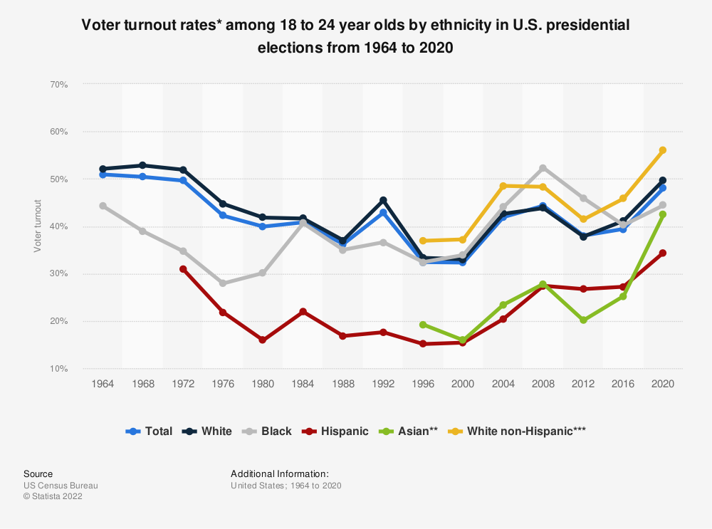 Statistic: Voter turnout rates* among 18 to 24 year olds by ethnicity in U.S. presidential elections from 1964 to 2016 | Statista