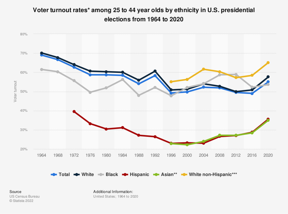 Statistic: Voter turnout rates* among 25 to 44 year olds by ethnicity in U.S. presidential elections from 1964 to 2016 | Statista