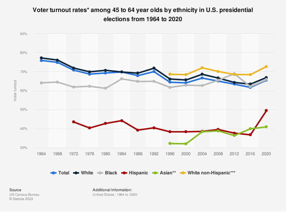 Statistic: Voter turnout rates* among 45 to 64 year olds by ethnicity in U.S. presidential elections from 1964 to 2016 | Statista