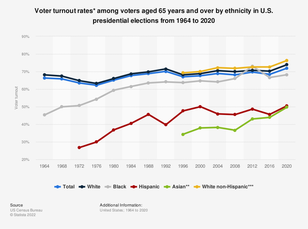Statistic: Voter turnout rates* among voters aged 65 years and over by ethnicity  in U.S. presidential elections from 1964 to 2016 | Statista