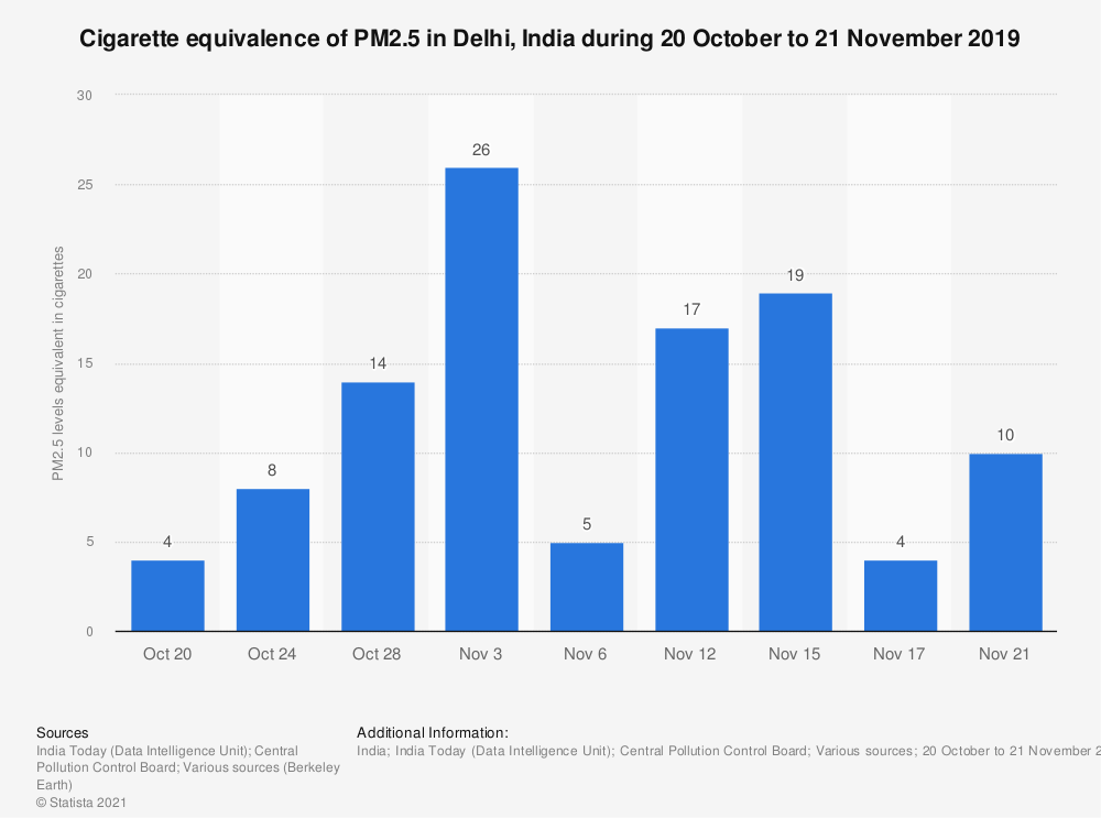 Statistic: Cigarette equivalence of PM2.5 in Delhi, India during 20 October to 21 November 2019 | Statista