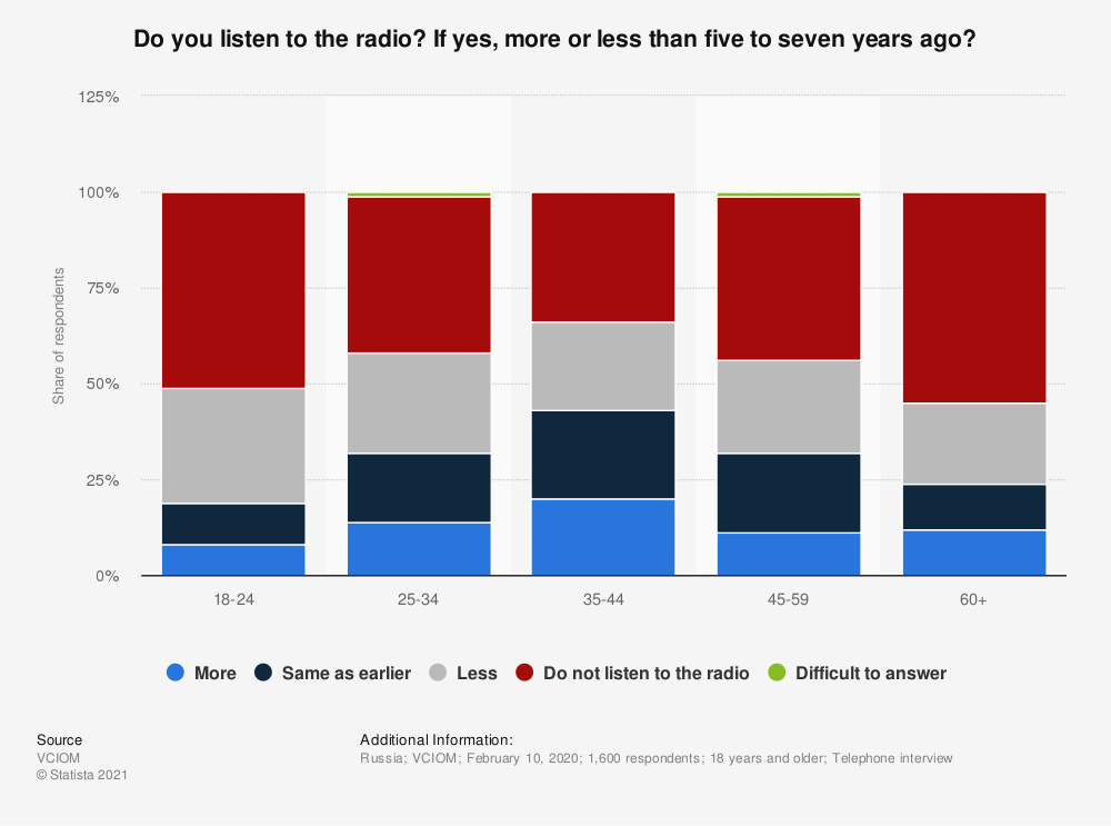 Statistic: Do you listen to the radio? If yes, more or less than five to seven years ago? | Statista