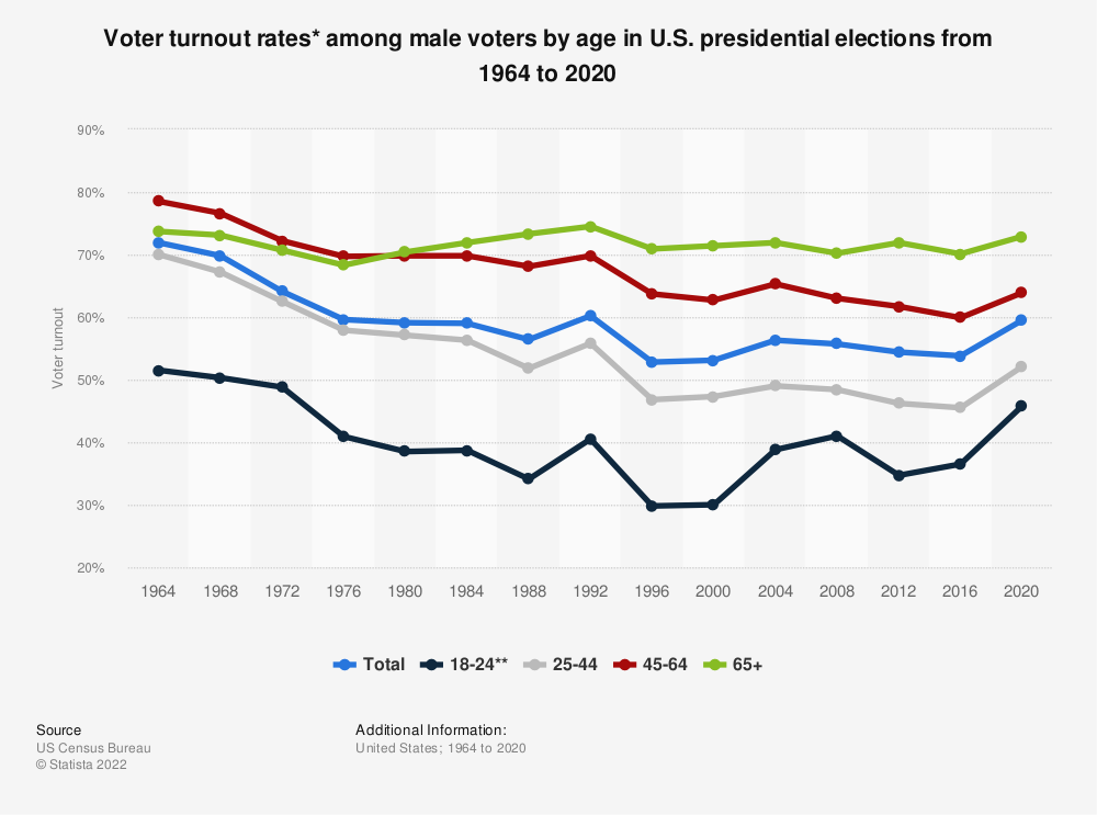 Statistic: Voter turnout rates* among male voters by age in U.S. presidential elections from 1964 to 2016 | Statista
