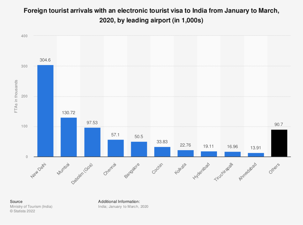 Statistic: Foreign tourist arrivals with an electronic tourist visa to India in 2019, by leading airport (in 1,000s)   Statista