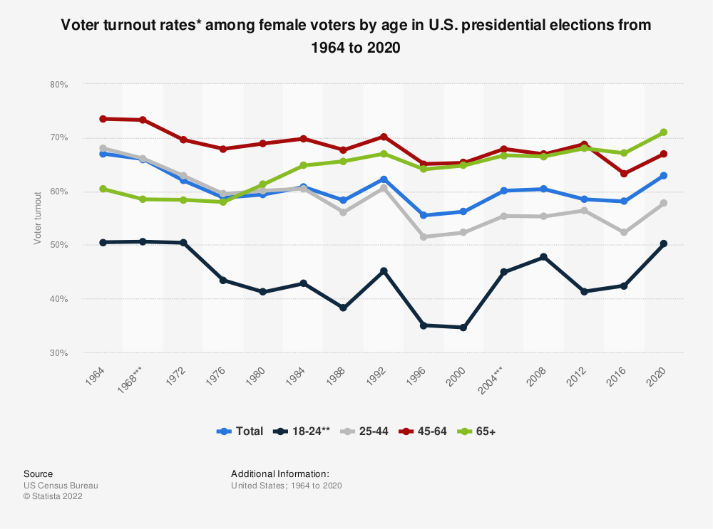 Statistic: Voter turnout rates* among female voters by age in U.S. presidential elections from 1964 to 2016 | Statista