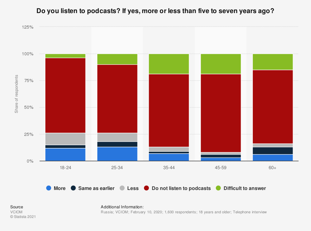 Statistic: Do you listen to podcasts? If yes, more or less than five to seven years ago? | Statista