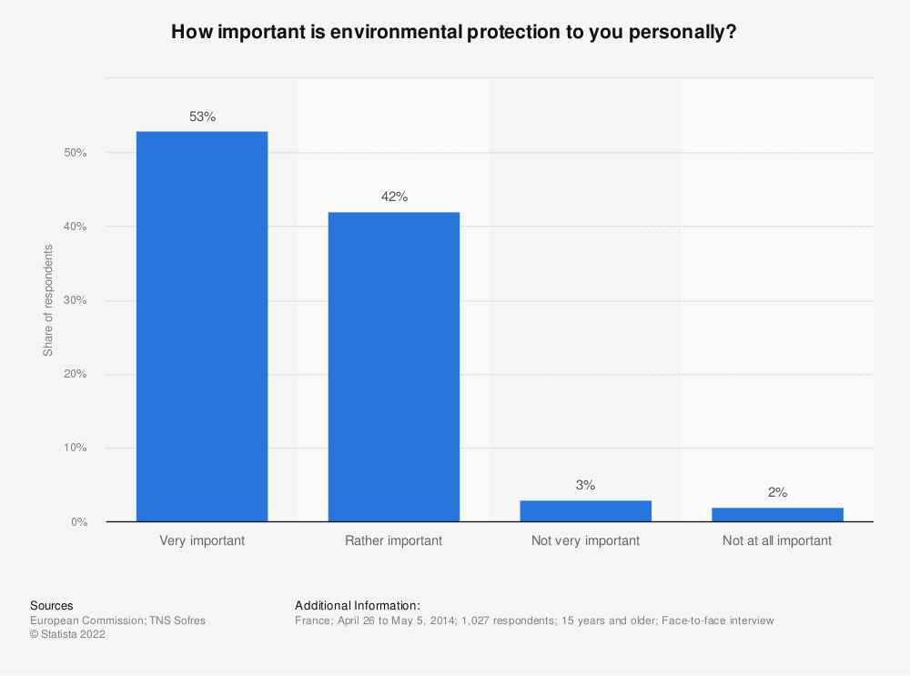 Statistic: How important is environmental protection to you personally? | Statista