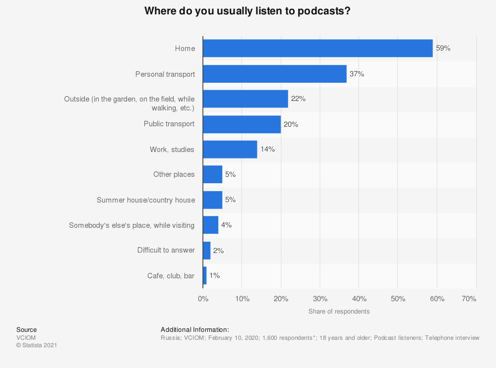 Statistic: Where do you usually listen to podcasts? | Statista