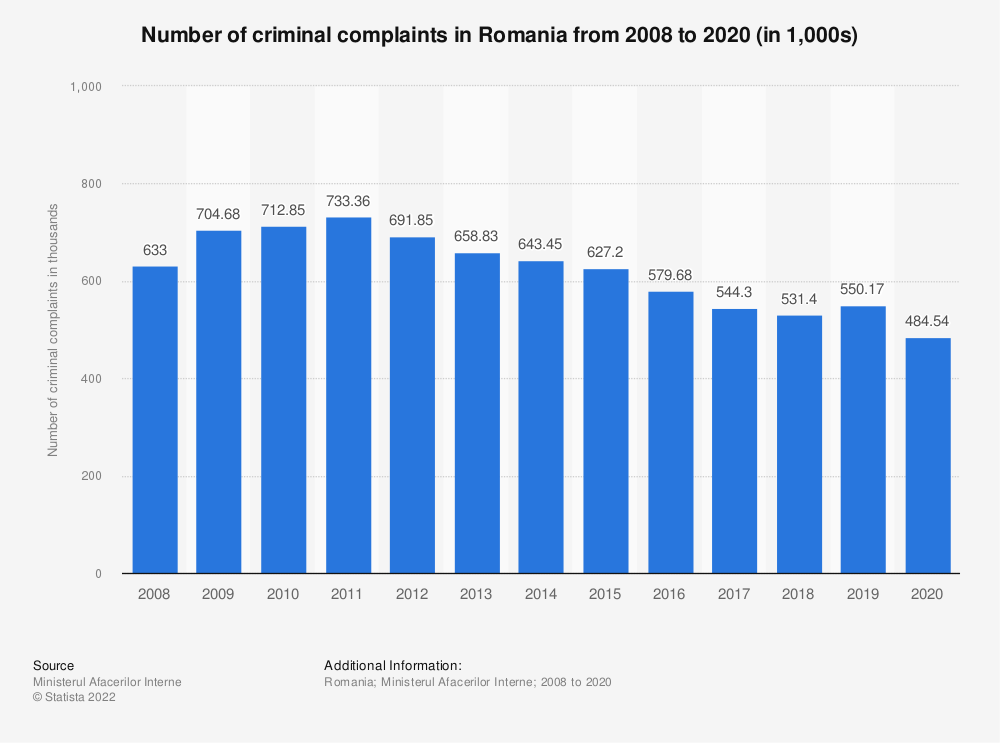 Statistic: Number of criminal complaints in Romania from 2008 to 2018 (in 1,000s) | Statista