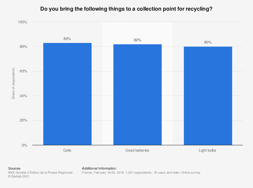 Statistic: Do you bring the following things to a collection point for recycling? | Statista