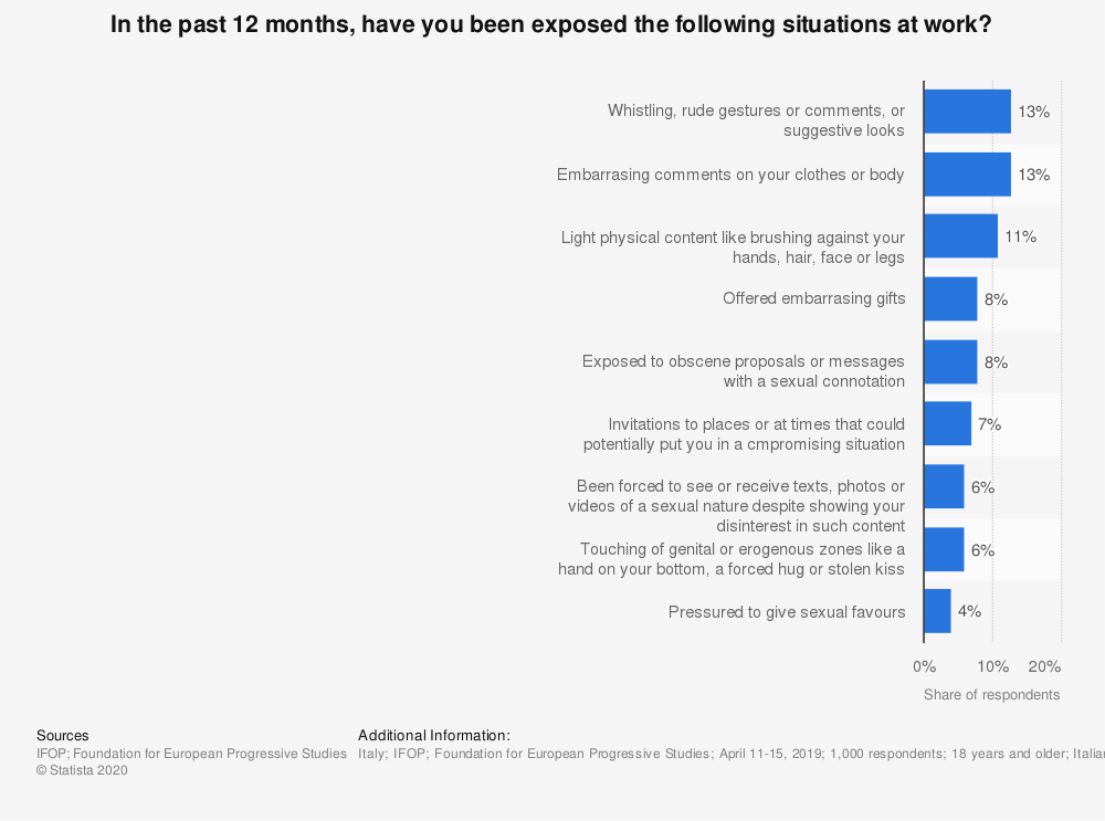 Statistic: In the past 12 months, have you been exposed the following situations at work? | Statista