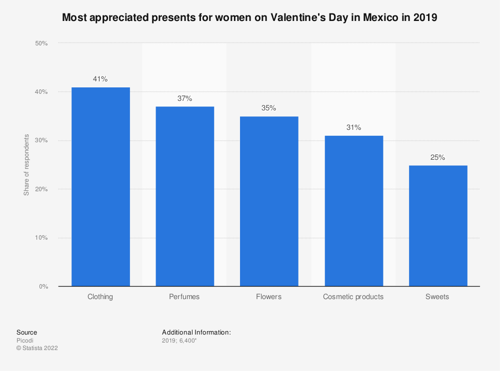 Statistic: Most appreciated presents for women on Valentine's Day in Mexico in 2019    Statista