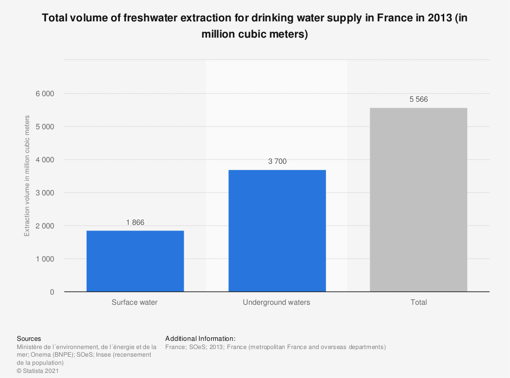 Statistic: Total volume of freshwater extraction for drinking water supply in France in 2013 (in million cubic meters) | Statista