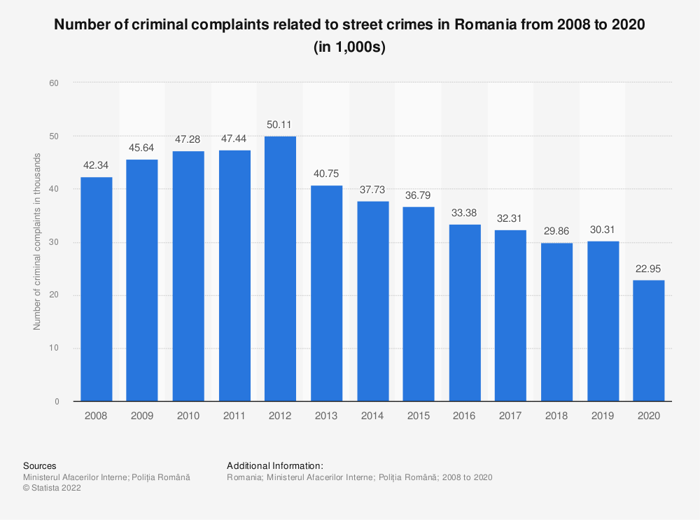 Statistic: Number of criminal complaints related to street crimes in Romania from 2008 to 2020(in 1,000s)   Statista