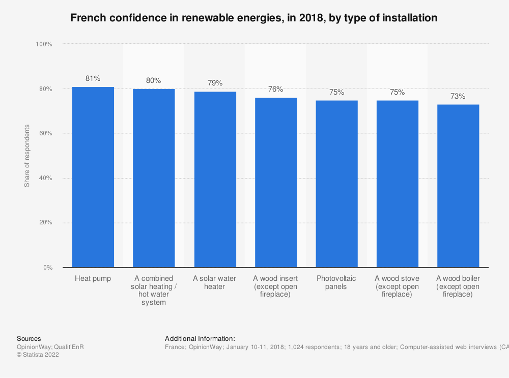 Statistic: French confidence in renewable energies, in 2018, by type of installation | Statista