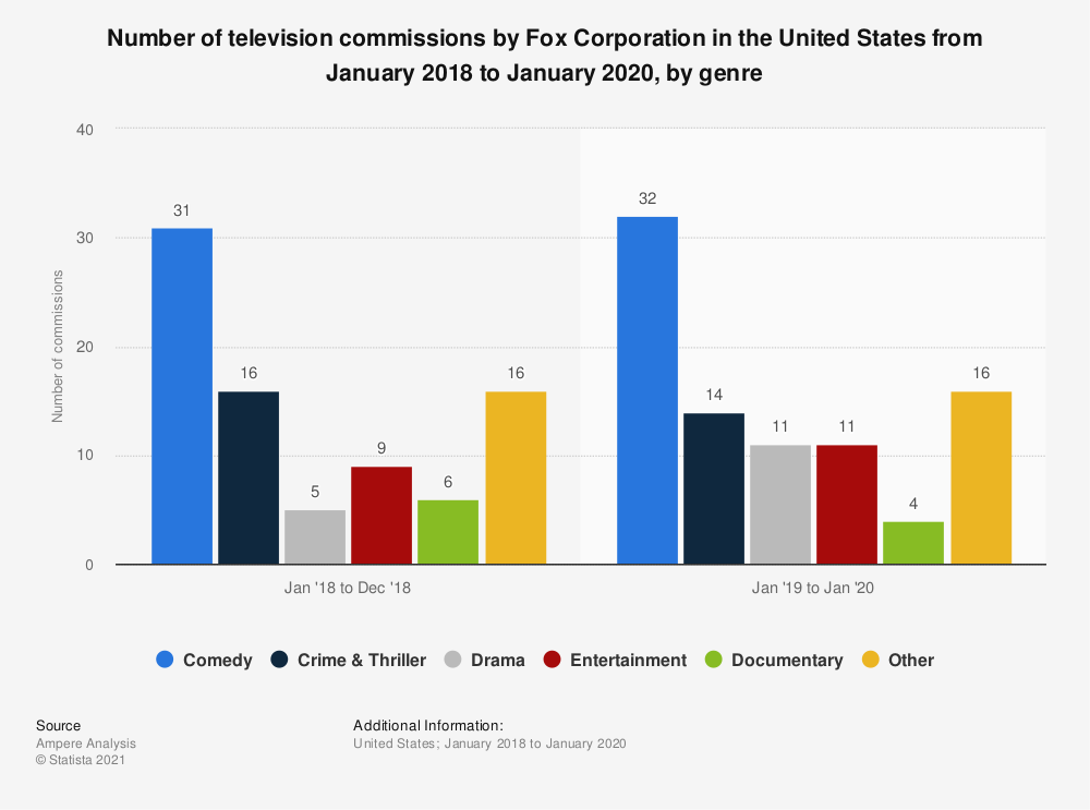 Statistic: Number of television commissions by Fox Corporation in the United States from January 2018 to January 2020, by genre   Statista