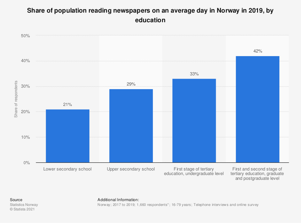 Statistic: Share of population reading newspapers on an average day in Norway in 2019, by education | Statista
