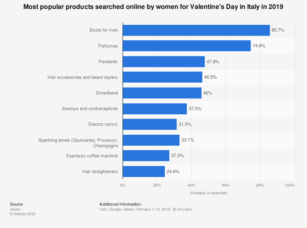 Statistic: Most popular products searched online by women for Valentine's Day in Italy in 2019 | Statista