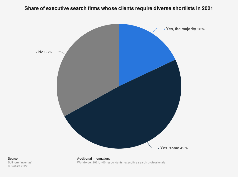 Statistic: Share of executive search firms whose clients require diverse shortlists in 2020 | Statista