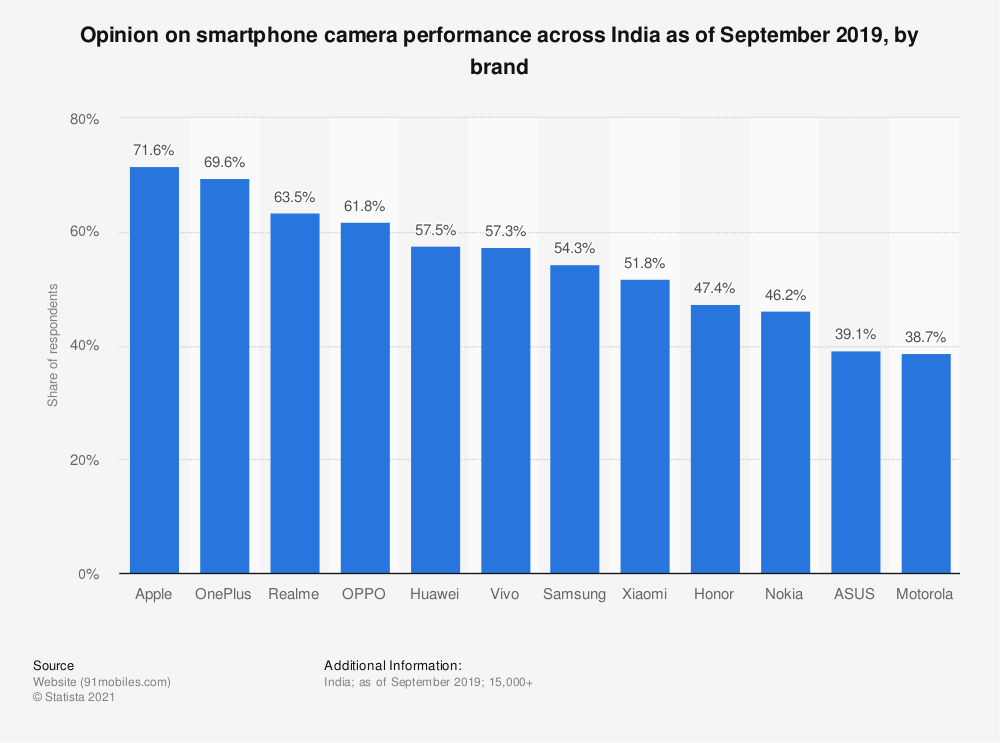 Statistic: Opinion on smartphone camera performance across India as of September 2019, by brand   Statista