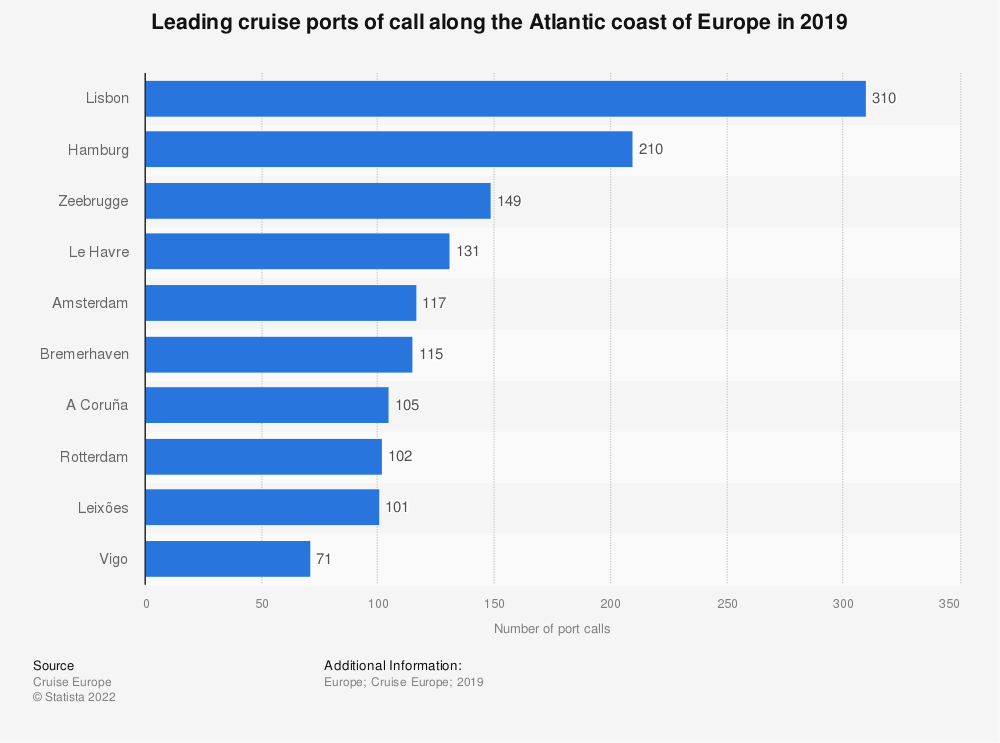 Statistic: Leading cruise ports of call along the Atlantic coast of Europe in 2019 | Statista