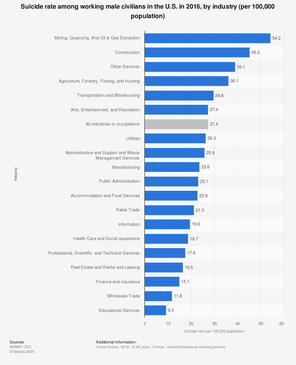Statistic: Suicide rate among working male civilians in the U.S. in 2016, by industry (per 100,000 population) | Statista
