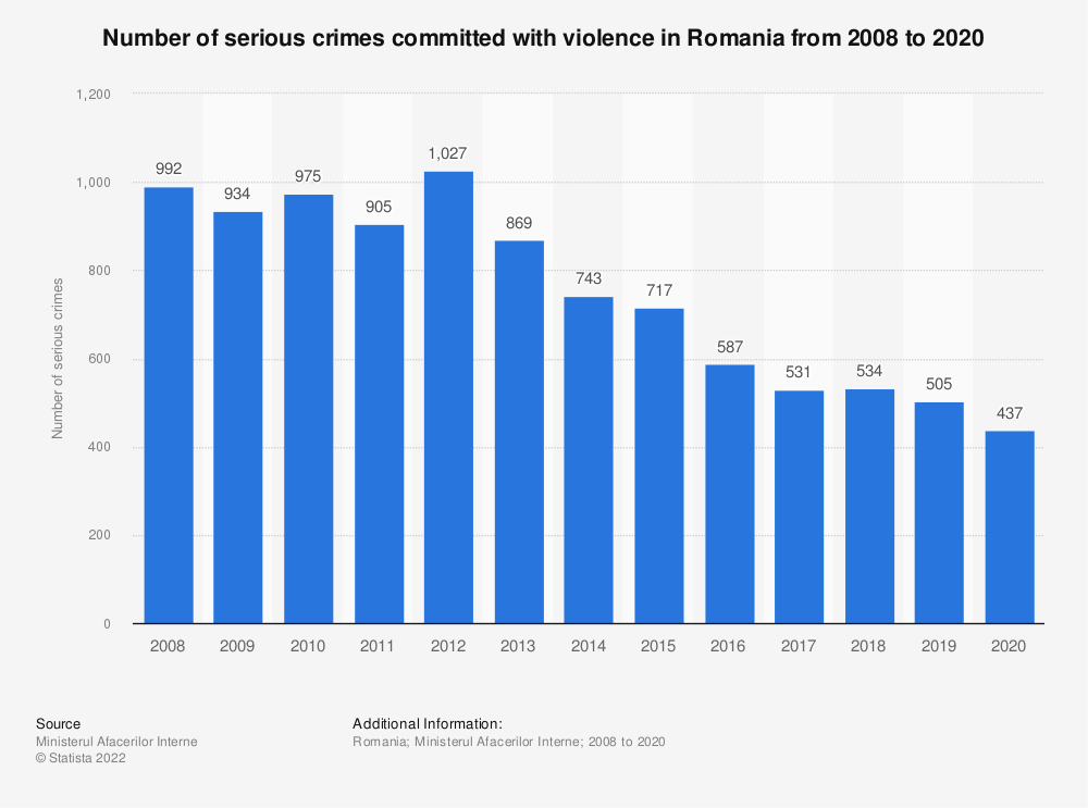 Statistic: Number of serious crimes committed with violence in Romania from 2008 to 2018 | Statista