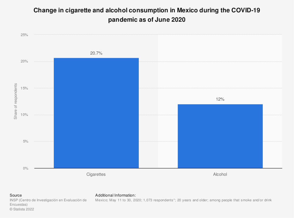 Statistic: Change in cigarette and alcohol consumption in Mexico during the COVID-19 pandemic as of June 2020 | Statista