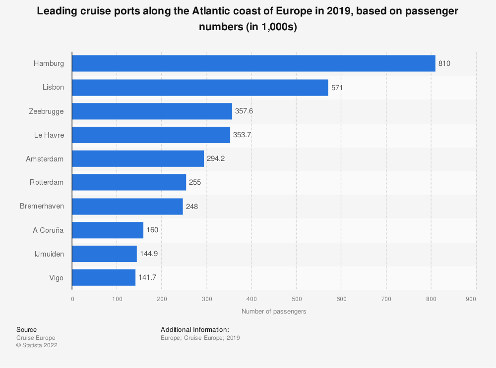 Statistic: Leading cruise ports along the Atlantic coast of Europe in 2019, based on passenger numbers (in 1,000s) | Statista