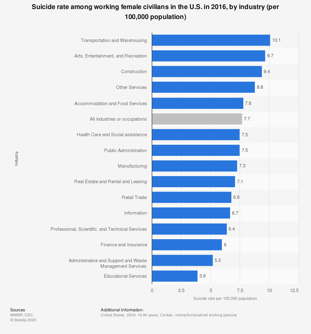 Statistic: Suicide rate among working female civilians in the U.S. in 2016, by industry (per 100,000 population) | Statista