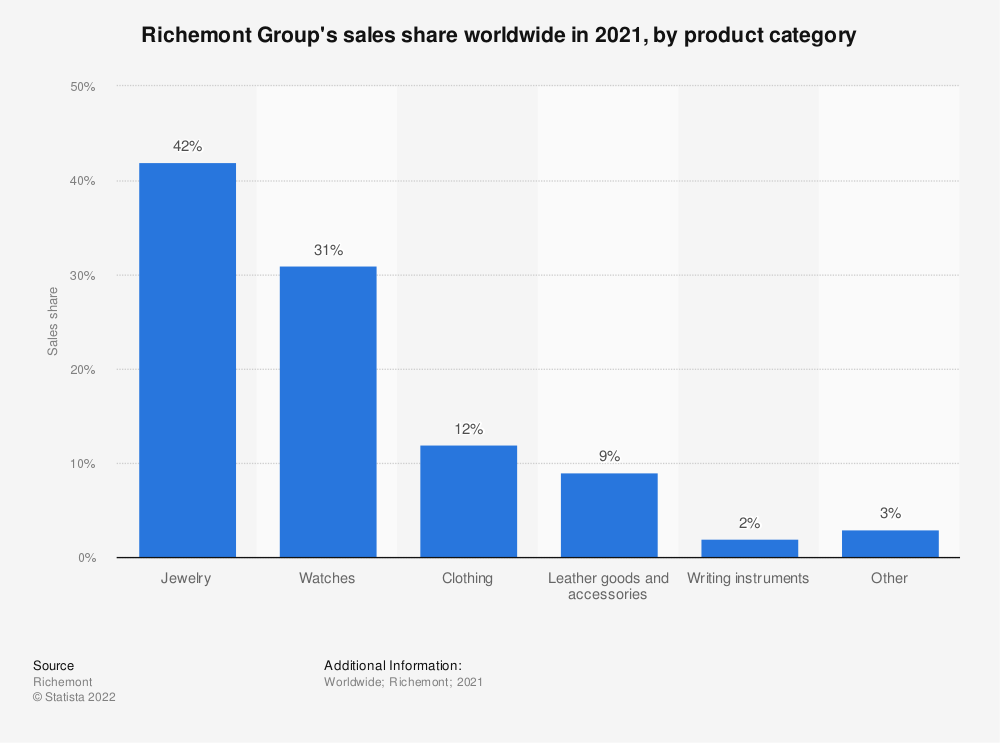 Statistic: Richemont Group's sales share worldwide in 2020, by product category | Statista