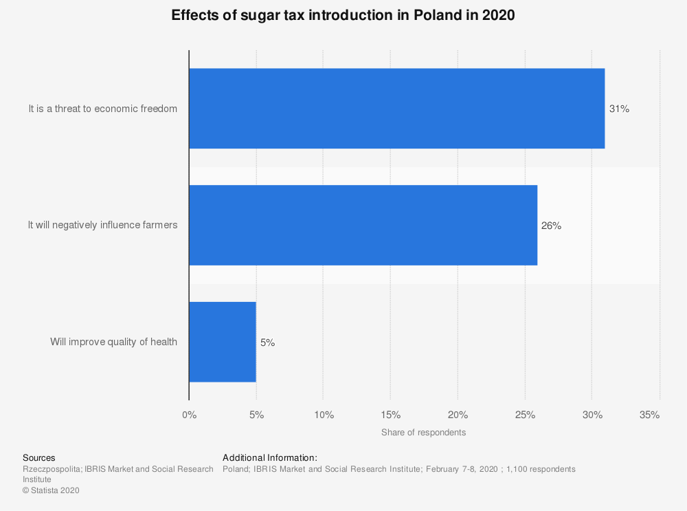 Statistic: Effects of sugar tax introduction in Poland in 2020   Statista