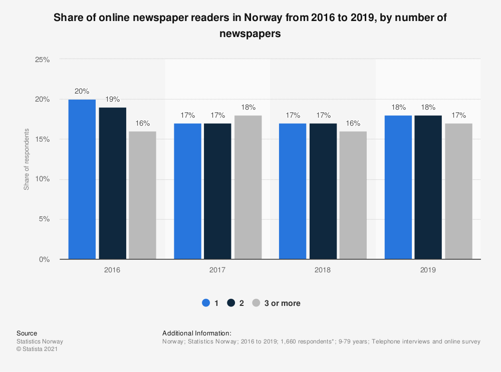Statistic: Share of online newspaper readers in Norway from 2016 to 2019, by number of newspapers | Statista
