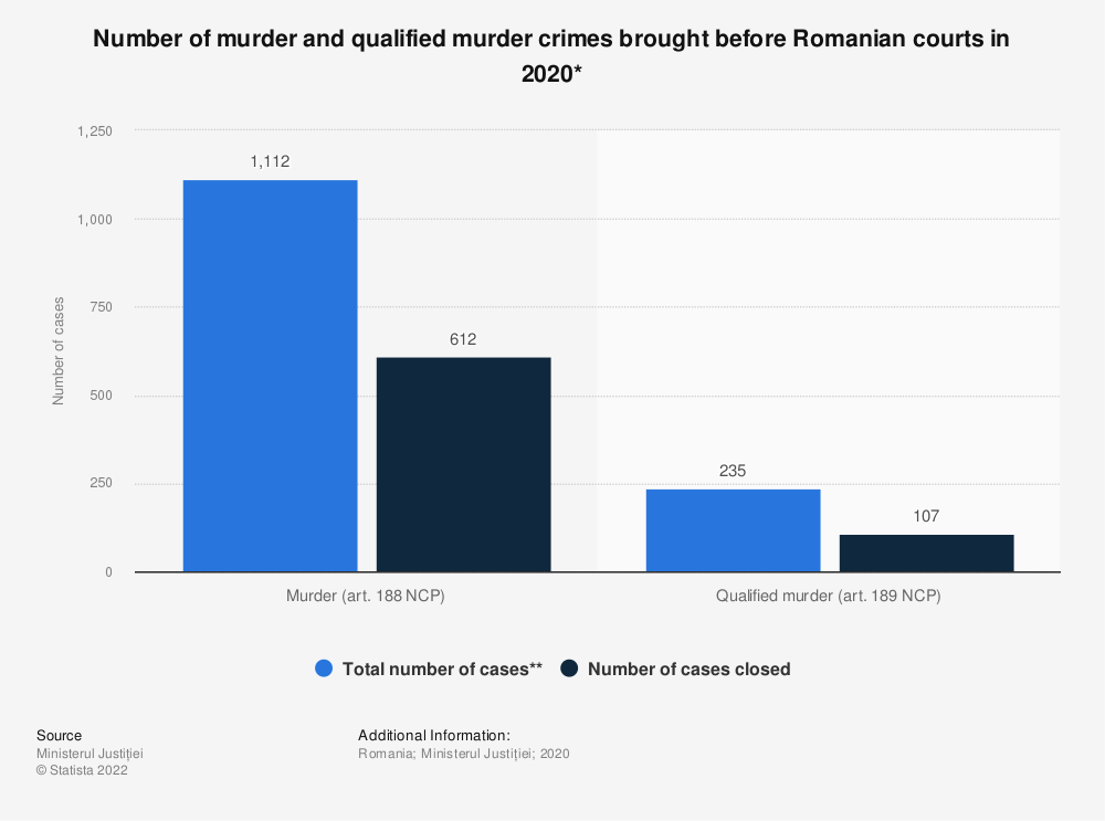 Statistic: Number of the murder and qualified murder crimes brought before Romanian courts in 2020* | Statista