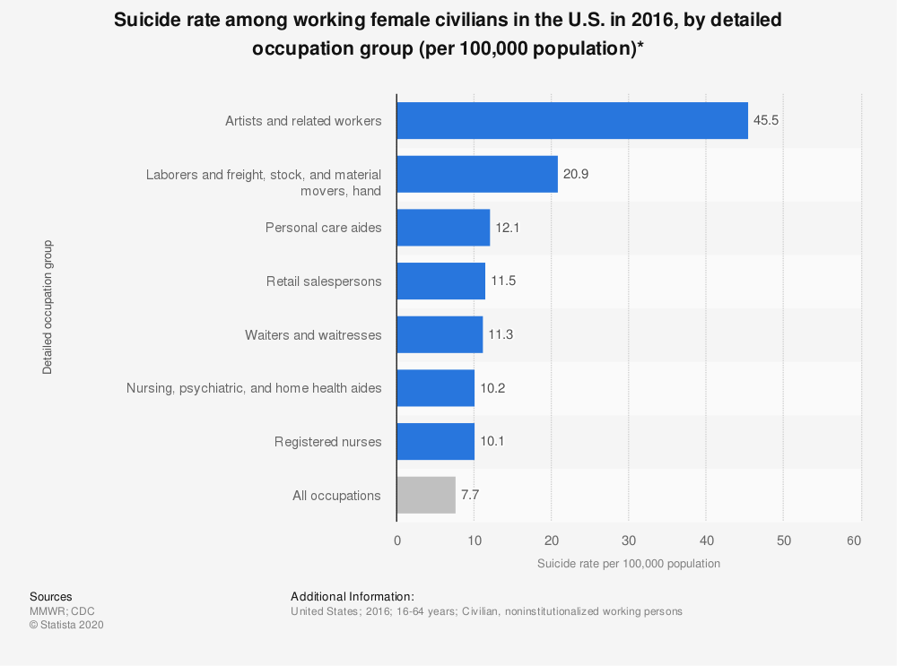 Statistic: Suicide rate among working female civilians in the U.S. in 2016, by detailed occupation group (per 100,000 population)* | Statista