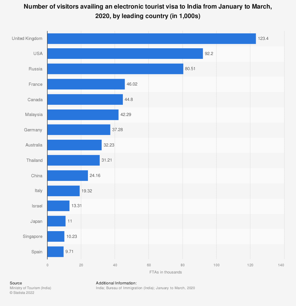 Statistic: Number of visitors availing an electronic tourist visa to India in 2019, by leading country (in 1,000s) | Statista