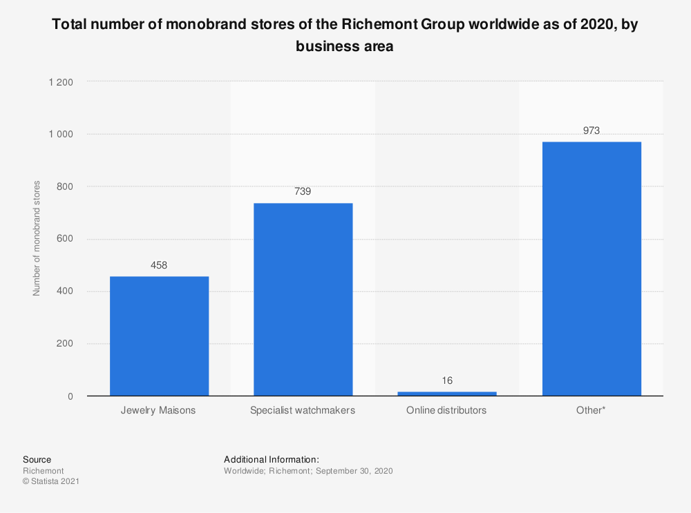 Statistic: Total number of monobrand stores of the Richemont Group worldwide as of 2019, by business area | Statista