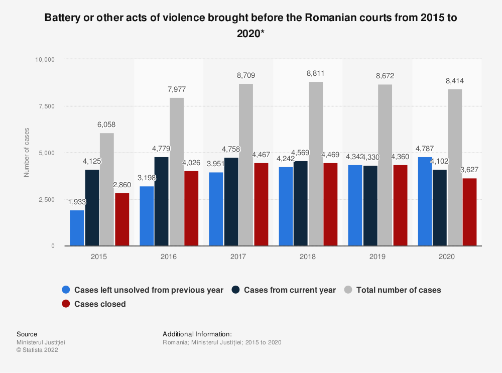 Statistic: Battery or other acts of violence brought before the Romanian courts from 2015 to 2019* | Statista