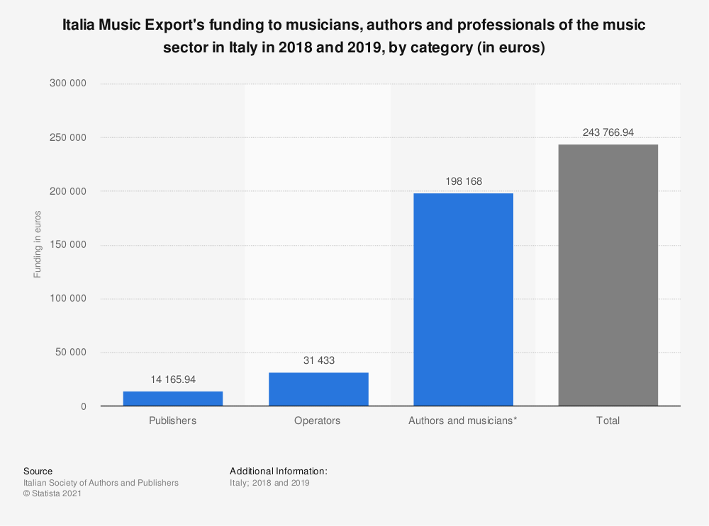 Statistic: Italia Music Export's funding to musicians, authors and professionals of the music sector in Italy in 2018 and 2019, by category (in euros)   Statista