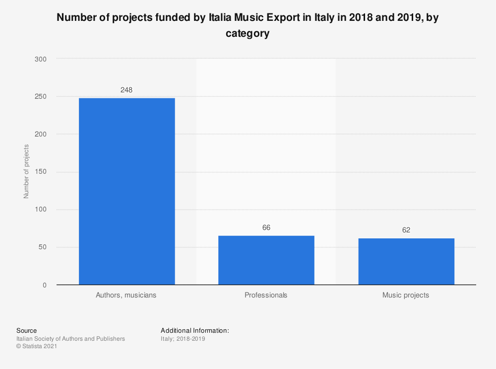 Statistic: Number of projects funded by Italia Music Export in Italy in 2018 and 2019, by category | Statista