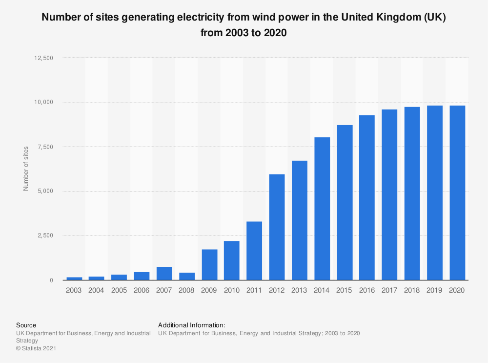 Statistic: Number of sites generating electricity from wind power in the United Kingdom (UK) from 2003 to 2018 | Statista